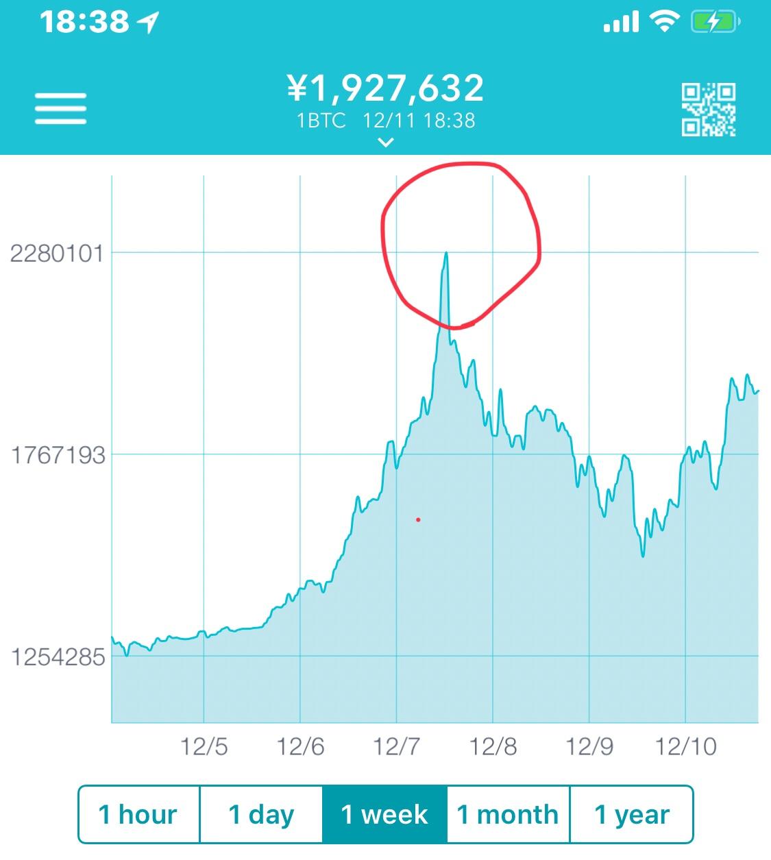 ビットコイン価格「2万ドル」突破|BTC史上最高値更新、新たなステージへ | ビットバンク マーケット情報